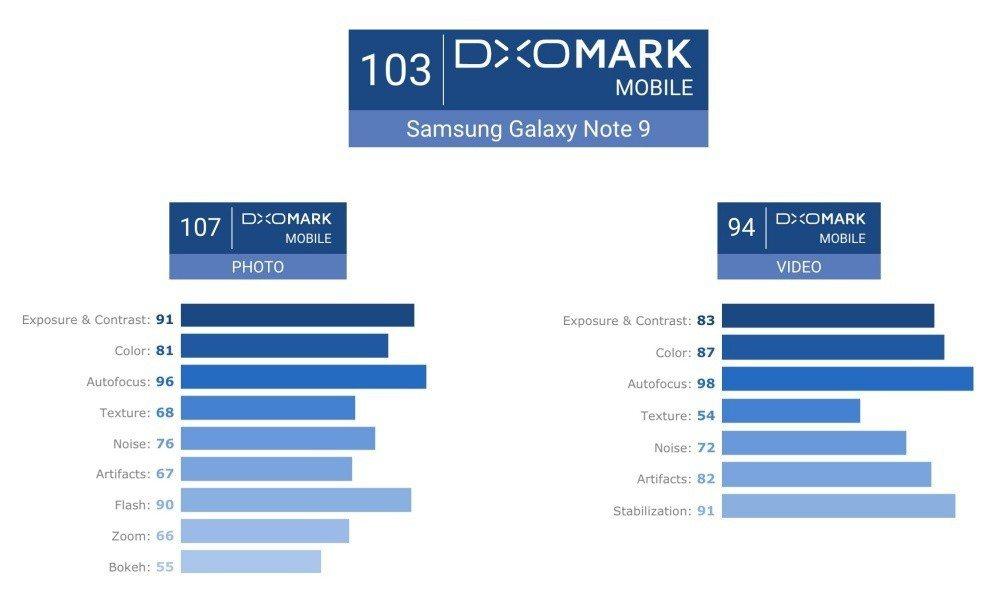 相比HTC U12+,三星推出的Galaxy Note 9在相機靜態影像拍攝表現...
