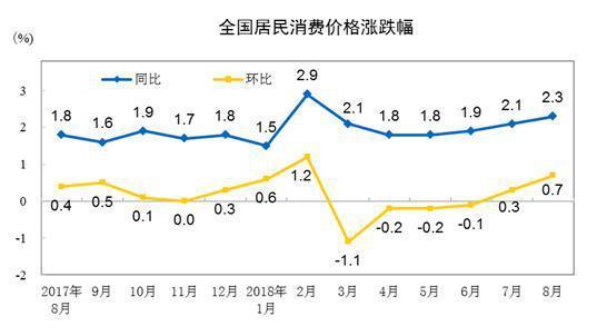大陸近期消費者物價指數(CPI)(照片/大陸國家統計局)