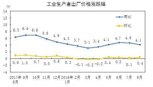 大陸近期生產者物價指數(PPI)。(照片/大陸國家統計局)