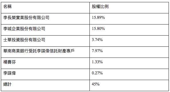 李謀偉及其家族成員/公司預計將按其現持有榮化之股權比率,投資並持有Carlton...