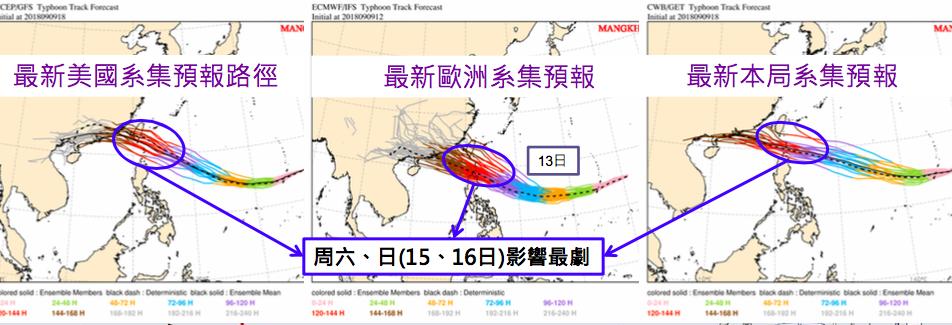 美國、歐洲與台灣對山竹颱風預報路徑,13日前幾乎一致往西移動,14日起陸續分歧。...