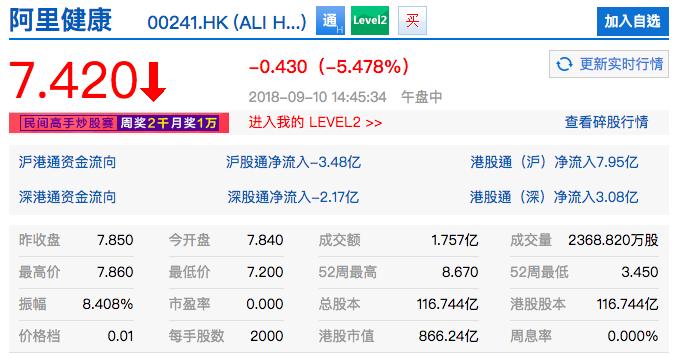 阿里巴巴董事局主席馬雲今日宣布明年將卸任,港股阿里相關概念股多數下跌,阿里健康一...
