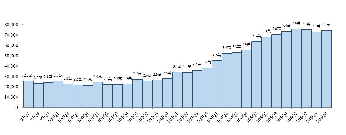 99年第2季至106年第4季全國新建餘屋(待售)住宅數 。 資料來源/內政部營建...
