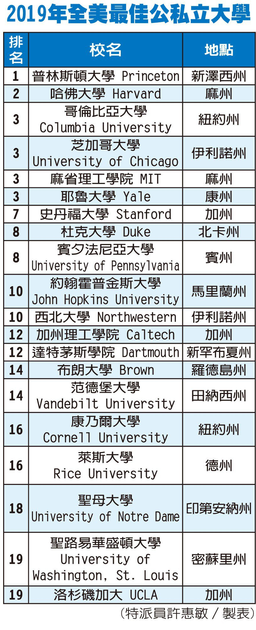 UCLA超越柏克萊加大,成為美國最佳公立大學。 世界日報記者陳玉鵬/制表