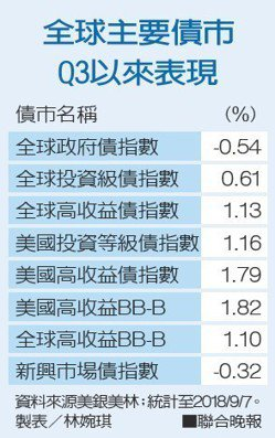 全球主要債市Q3以來表現資料來源美銀美林。 製表/林婉琪