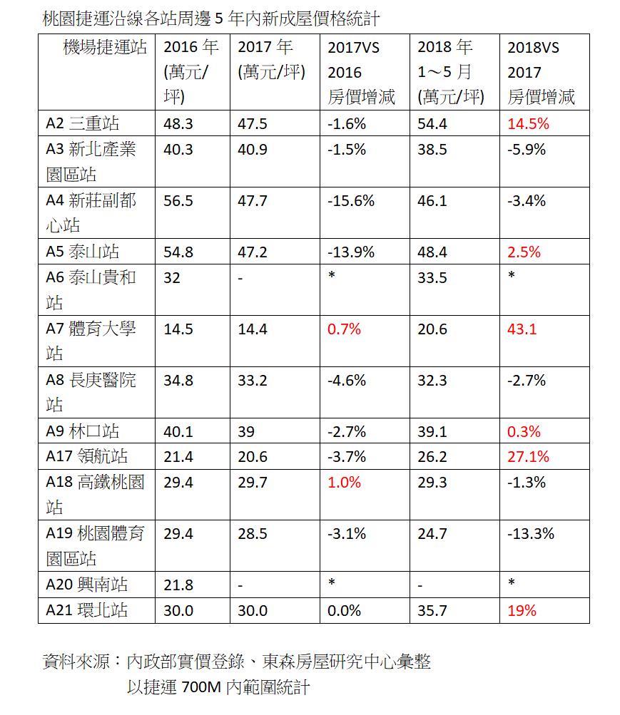 資料來源:內政部實價登錄、東森房屋研究中心彙整