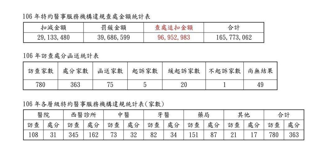106年各層級特約醫事服務機構違規統計。資料來源/衛福部健保署