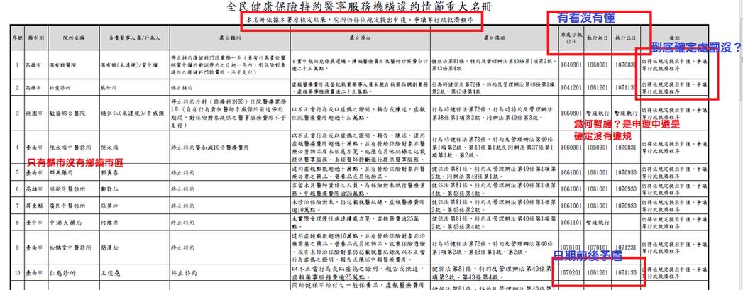 醫改會建議,名單應按照縣市排序;除列違規機構名稱,還應附上地址或鄉鎮市區資訊;另...
