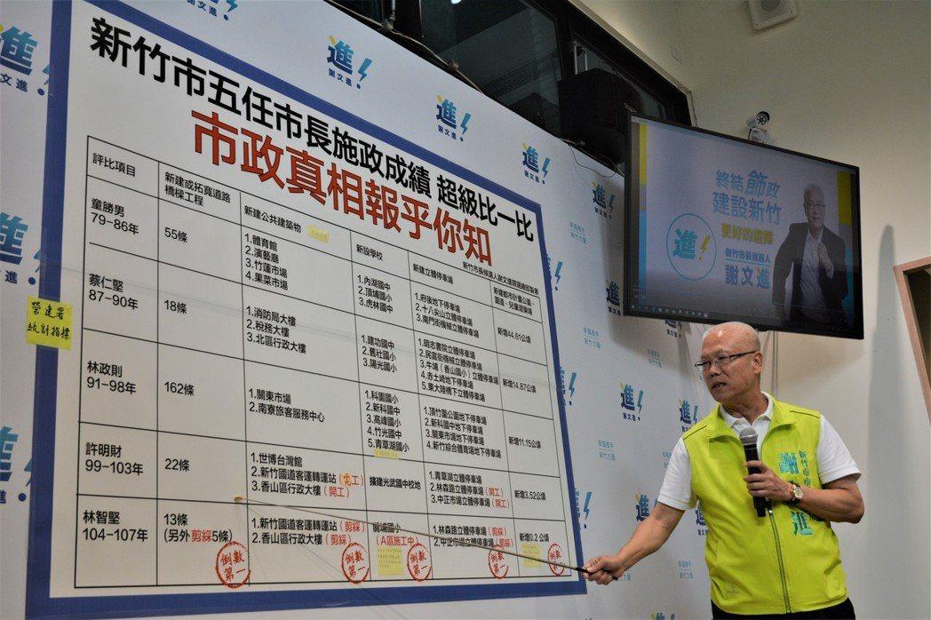 參選新竹市長的無黨籍議長謝文進今天舉行「倒數第一的新竹市長」記者會,指尋求連任的...