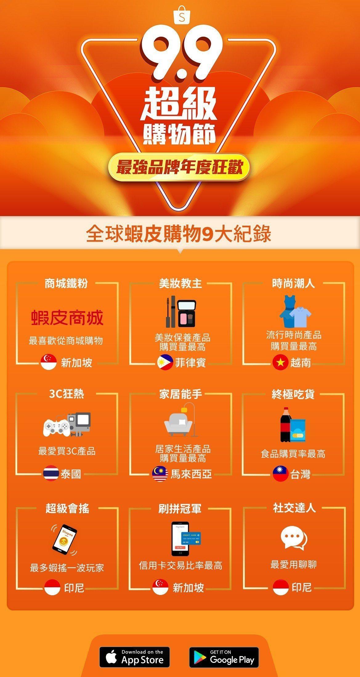 2018蝦皮購物9.9超級購物節9大紀錄,台灣因食物購買力最高而獲得終極吃貨獎。...