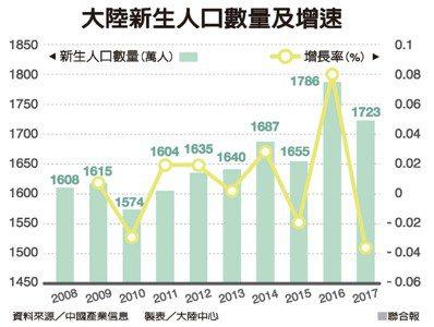 大陸新生人口數量及增速 資料來源/中國產業信息 製表/大陸中心