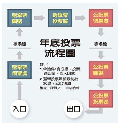 年底投票流程圖 製表/陳熙文