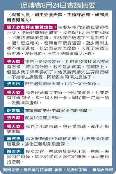 促轉會8月24日會議摘要資料來源/國民黨立院黨團 製表/記者許家瑜