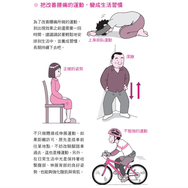 圖╱摘自《自己的腰痛,自己救!:骨科名醫傳授22種運動X6動作X5姿勢‧任何腰部...