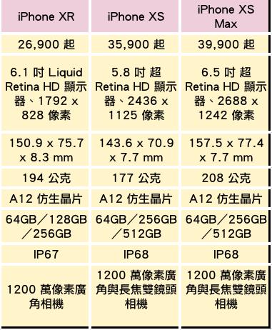 三款iPhone規格比較。聯合新聞網製表