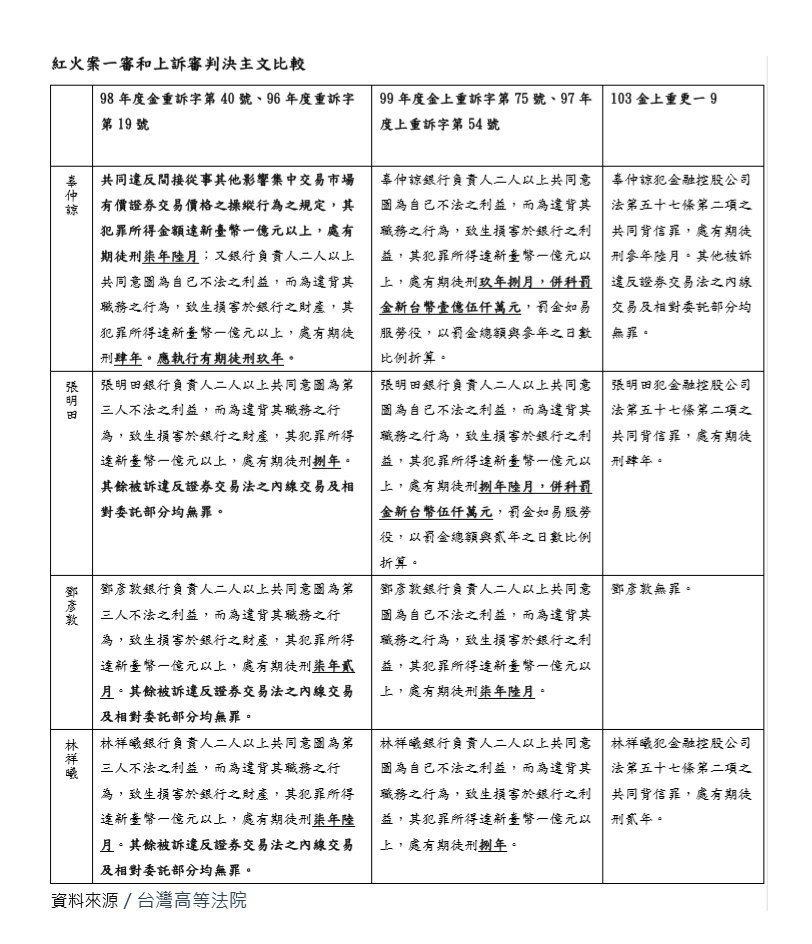 資料來源/台灣高等法院