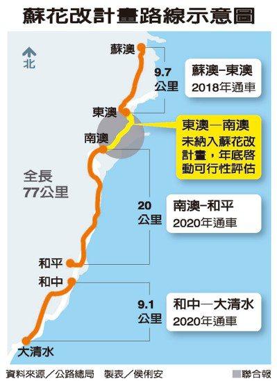 蘇花改計畫路線示意圖  資料來源/公路總局 製表/侯俐安