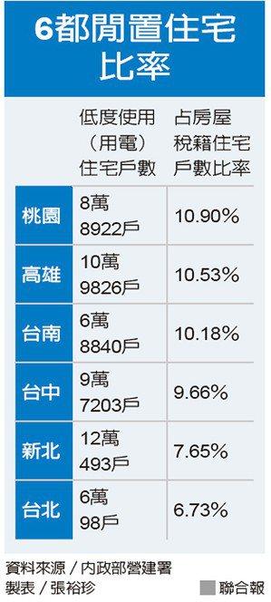 6都閒置住宅比率 圖/聯合報提供