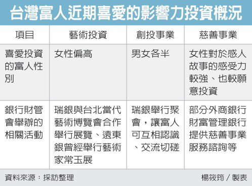 台灣富人近期喜愛的影響力投資概況 圖/經濟日報提供