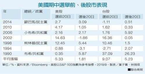資料來源/Bloomberg,美股以S&P 500指數為參考指標。 製表/葉子菁...