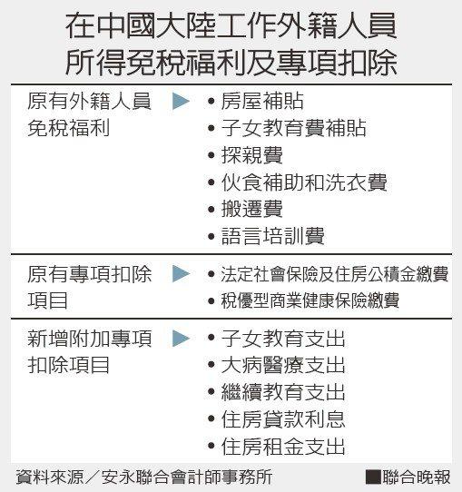在中國大陸工作外籍人員所得免稅福利及專項扣除。資料來源/安永聯合會計師事務所