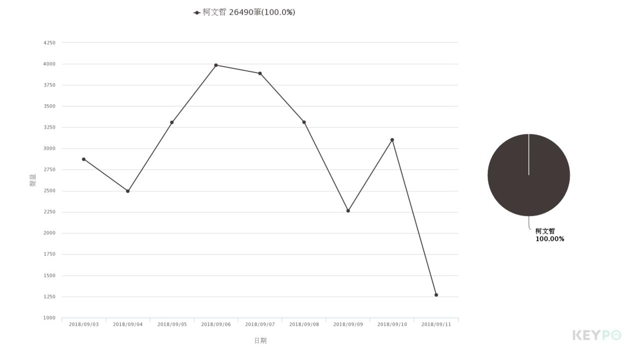 圖/網路溫度計、KEYOP大數據關鍵引擎提供