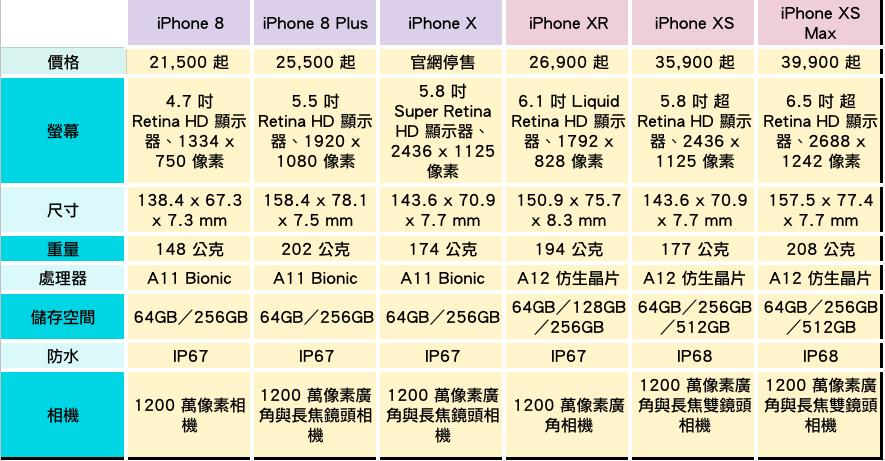 前代iPhone與iPhone XR、XS規格比較。聯合新聞網製表