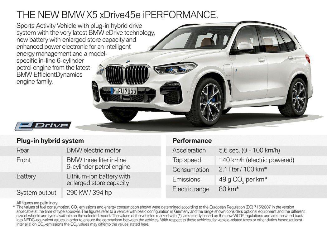 新世代BMW X5 xDrive45e iPerormance將在明年於歐洲率先上市。 摘自BMW