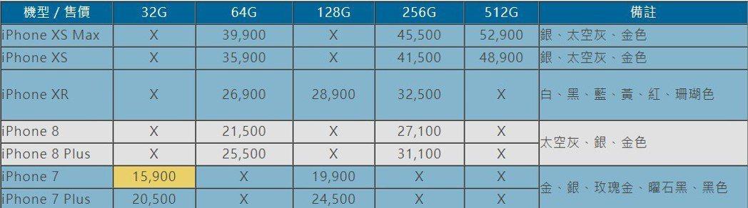 新款iPhone價錢一覽表 圖片來源/聯合新聞網