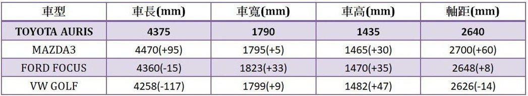 台灣市場主要掀背車款尺碼比較。 記者陳威任/製表