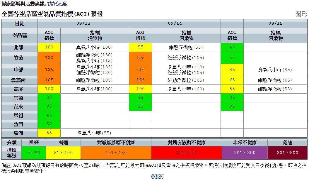 圖/環保署空氣品質監測網