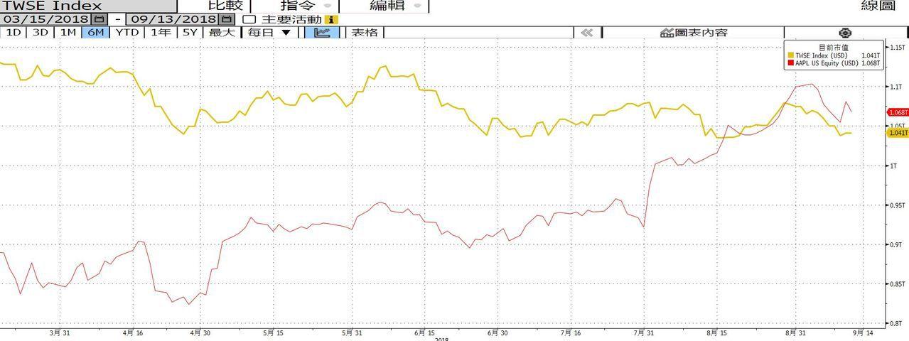 蘋果市值8月底穩穩超過台灣加權股價指數。資料來源:彭博