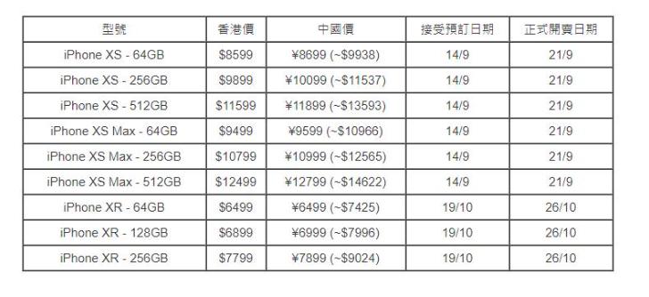 iPhone新機,中國大陸售價比香港貴16%。(香港文匯網)
