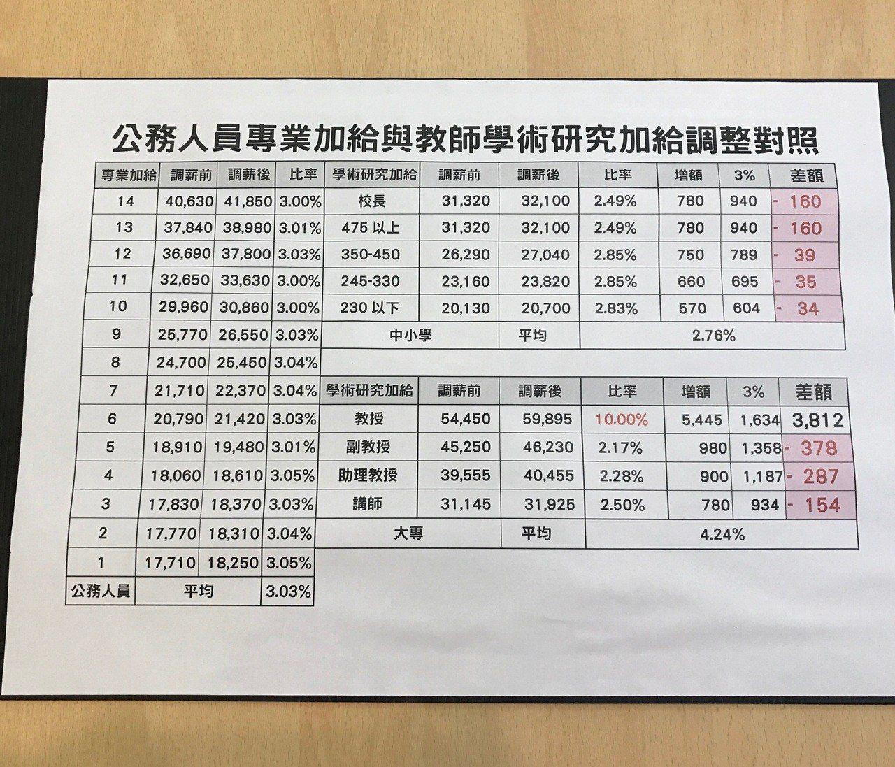公務人員專業加給與學術研究加給調整對照表。記者余靖瑩/攝影