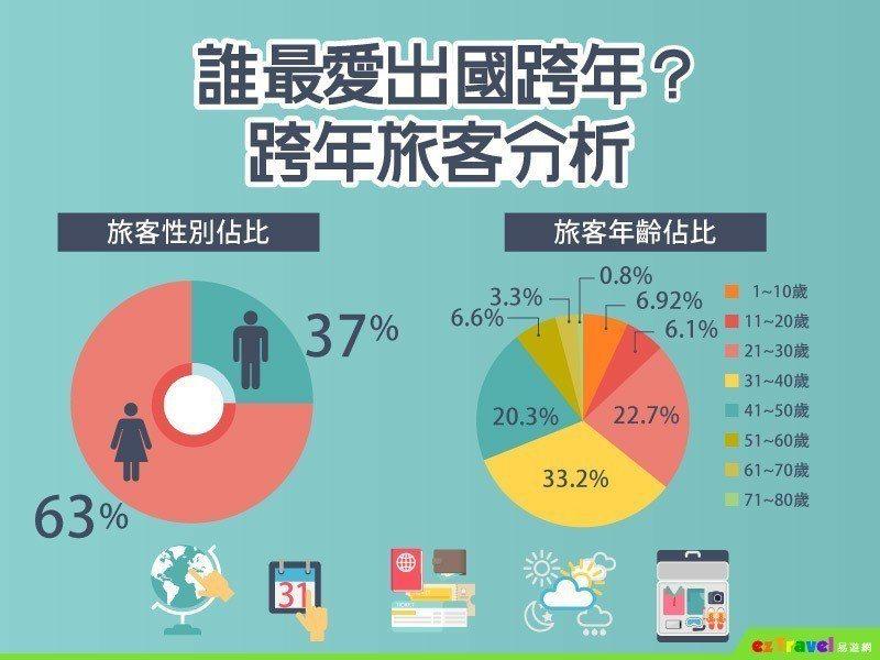 易遊網透過機票銷售數據,分析出國跨年旅客的年齡及性別。圖/易遊網提供