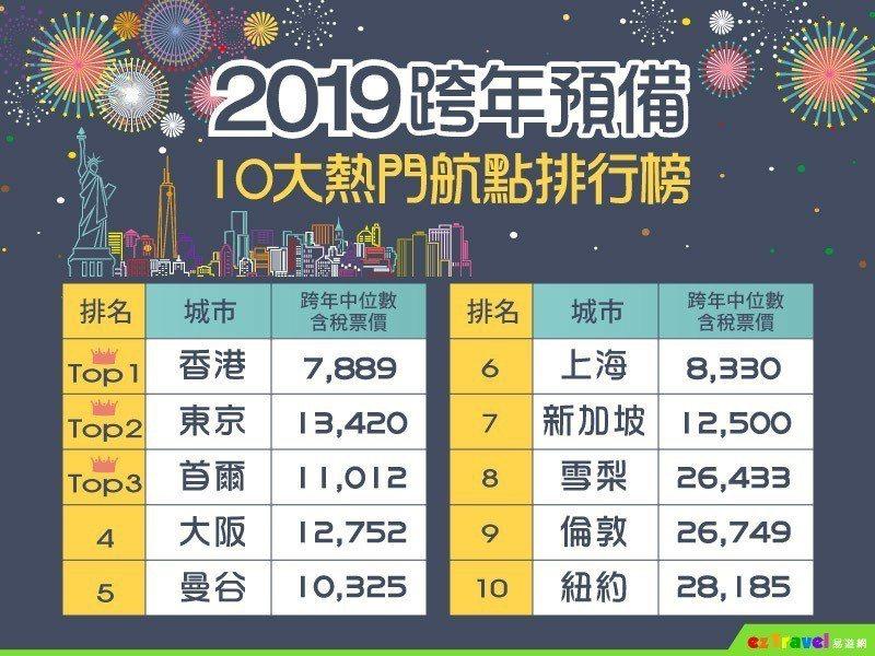 易遊網透過機票銷售數據,統計出2019年跨年10大熱門航點。圖/易遊網提供