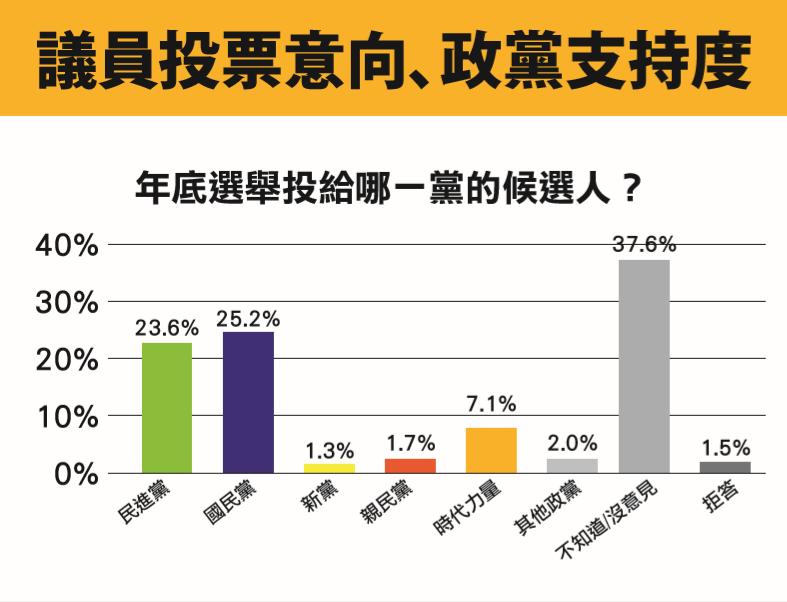在整體的政黨支持度與年底投票意向上,國民黨仍獲得25.2%支持率,是各政黨內最高...