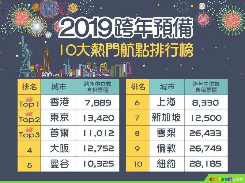 易遊網統計2019跨年10大熱門航點。圖/易遊網提供