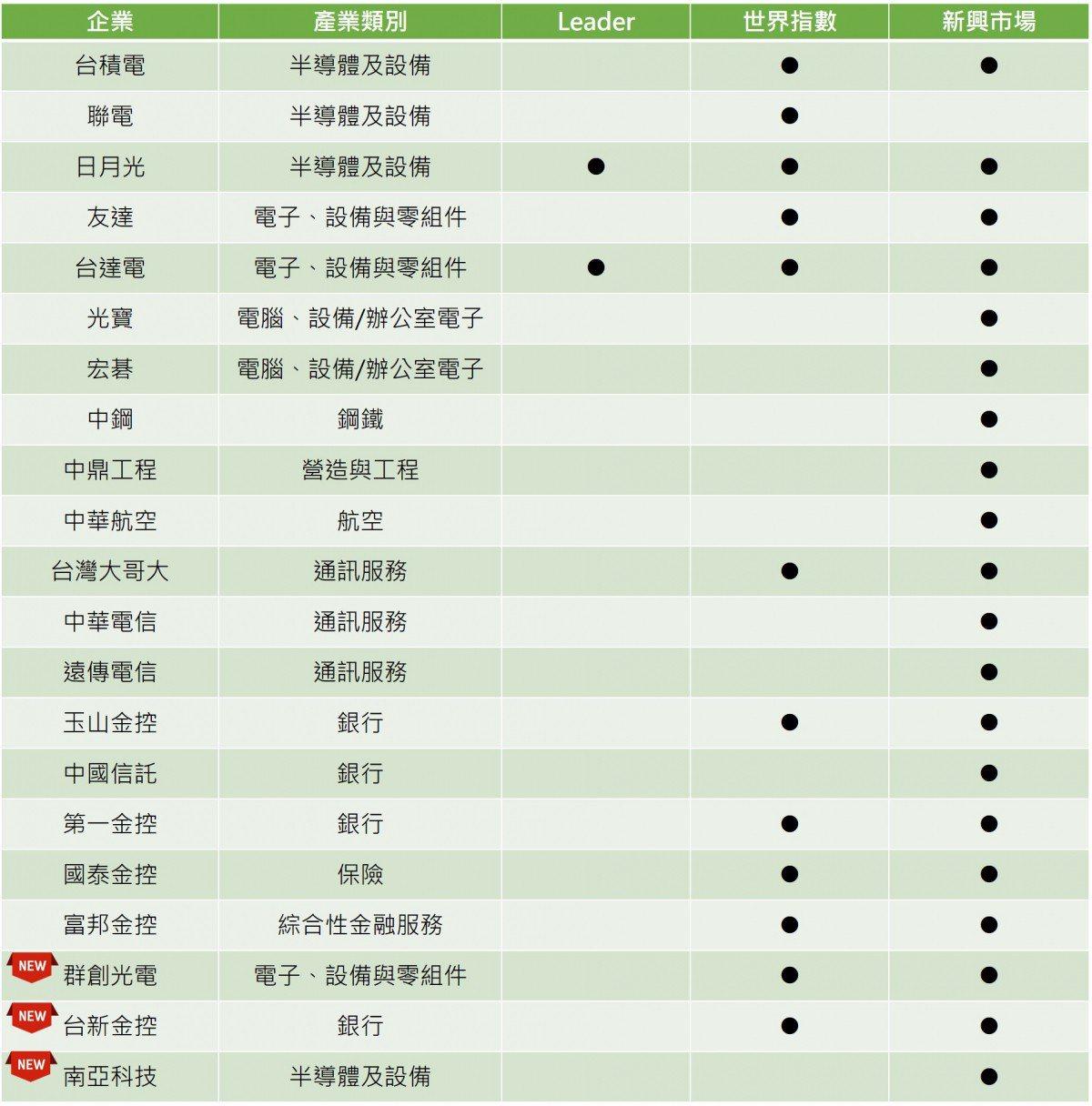 2018年入選DJSI世界或新興市場指數的台灣企業名單。 圖/永續報告平台CSR...