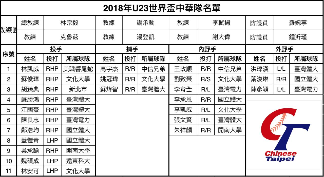 U23世界盃中華隊教練團、球員名單。