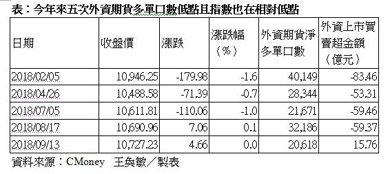 今年來五次外資期貨多單口數低點且指數也在相對低點。 圖擷自CMoney