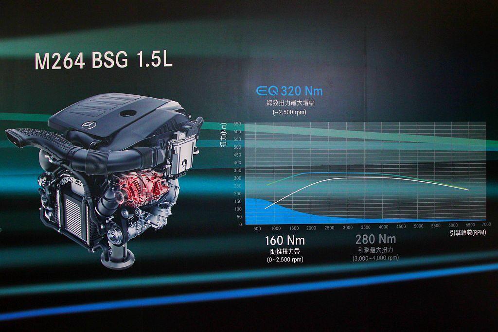燃油引擎具備184hp、28.5kgm輸出外,並有電動馬達額外的14hp、16....