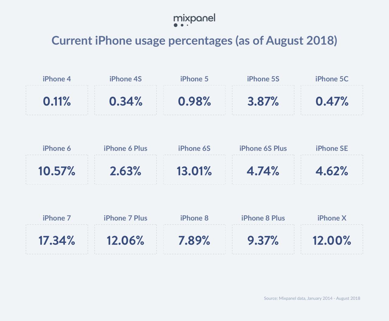 Mixpanel在蘋果發表前夕公布的一份調查,過去4年以來,紐澳與北美最多果粉使...