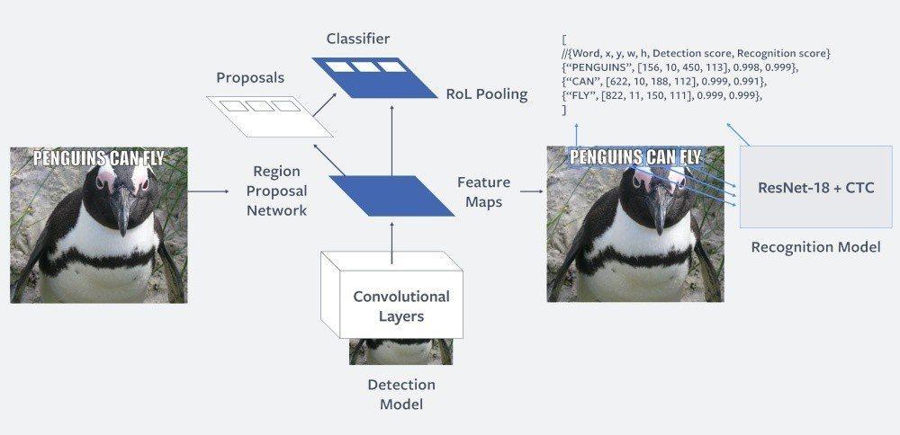 藉由人工智慧方式識別圖像中的文字內容,進而分析其中內容是否涉及虛假、不當言論