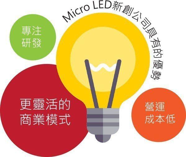 圖2 : Micro LED新創公司具有的優勢