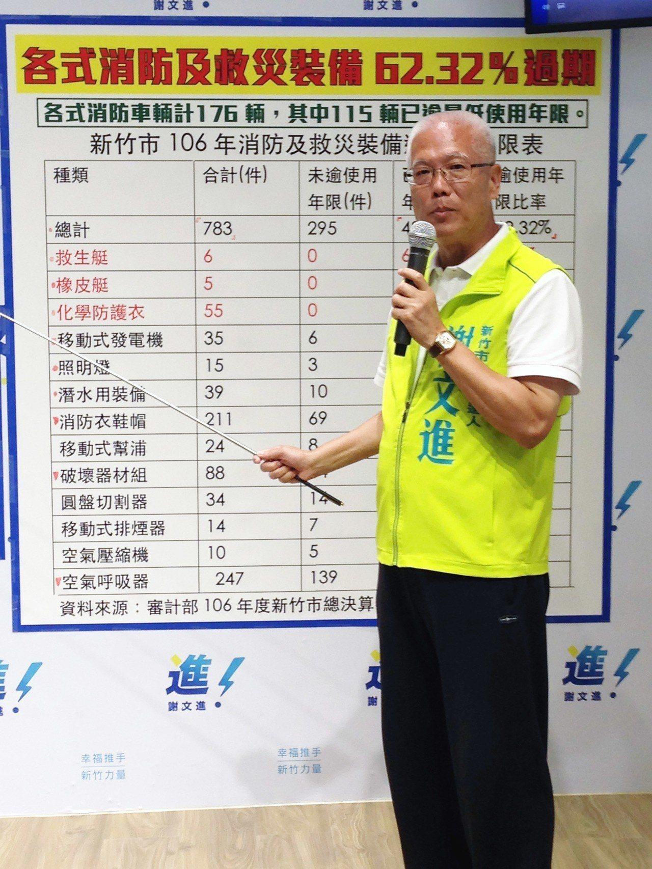 謝文進批評,竹市各式消防車輛與救災裝備,超過6成以上都為過期,罔顧消防人員的生命...