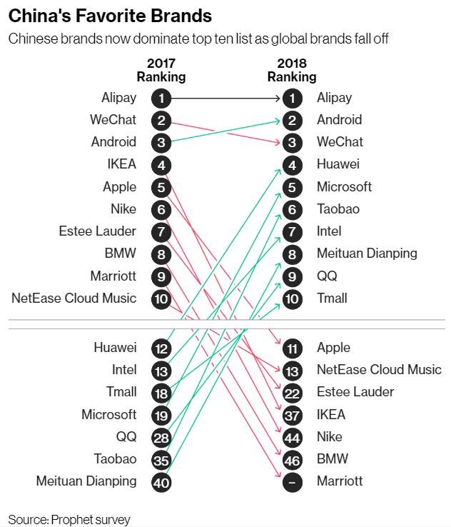 諮詢機構Prophet 2018年大陸50大品牌排行。(圖片擷自彭博資訊)