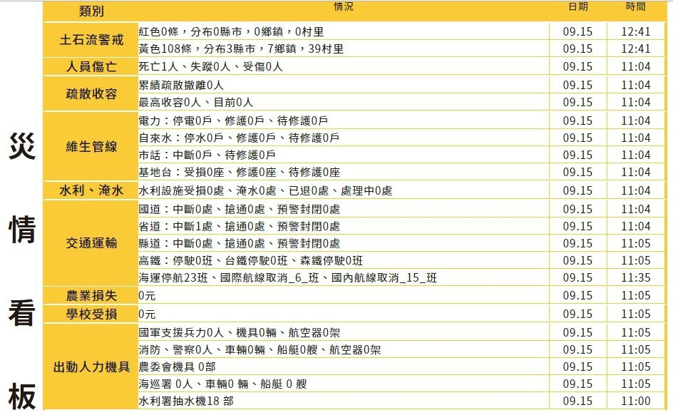 宜蘭大浪昨天捲走國中女老師,今天尋獲大體,中央災害應變中心列颱風災情死亡名單。記...