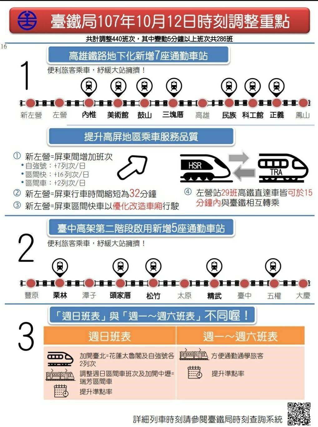 台鐵局特別製作圖表讓民眾理解改點內容。台鐵局提供