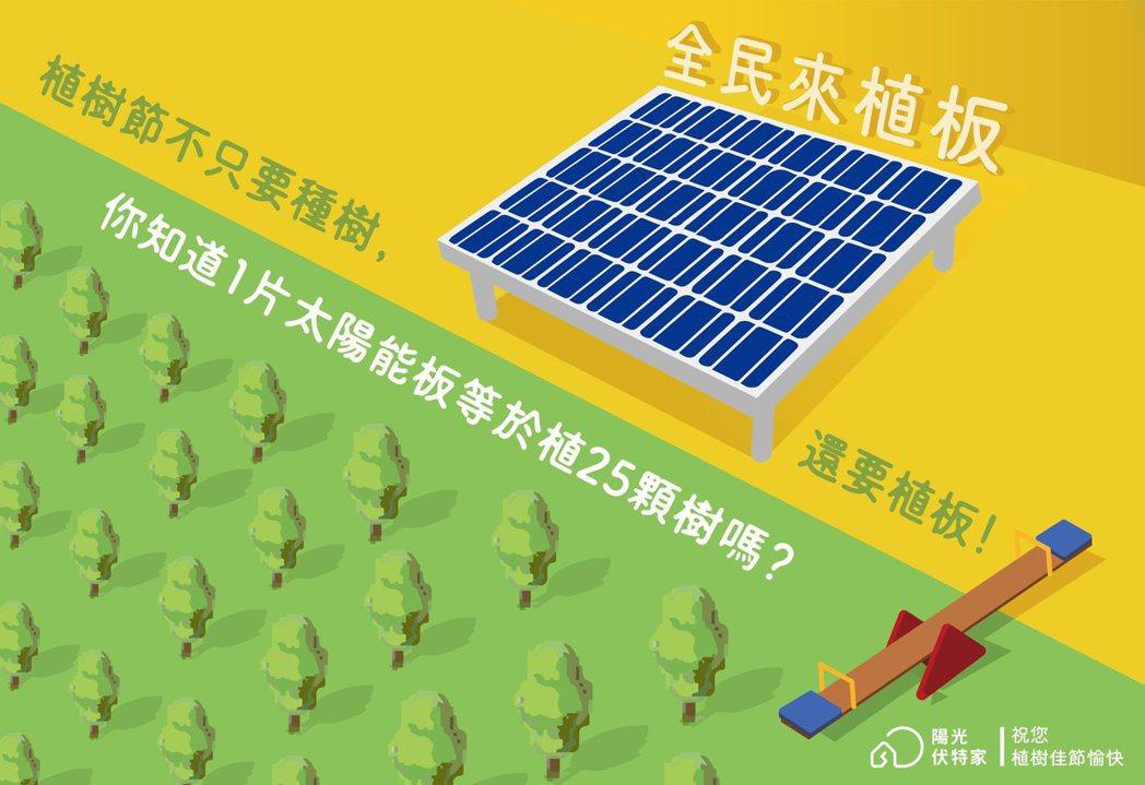 陽光伏特家努力撥開民眾對太陽能發電概念的迷霧,讓更多民眾主動看見自己能為能源轉型...